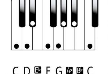"""Menor – esto significa que en la música? Significado de la palabra """"menor"""""""