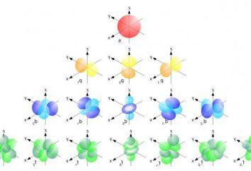 Configuración electrónica – el misterio de la estructura atómica