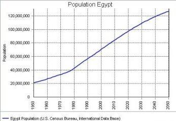 Egipto: La población del país y su especificidad