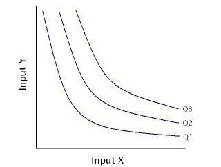 Isoquanta est un graphique indicatif
