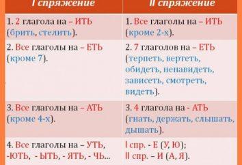 Konjugation. Regel Konjugation