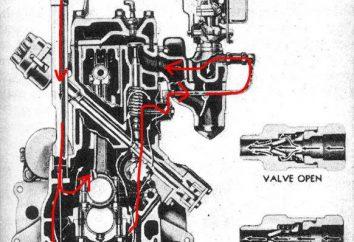 Wentylacja skrzyni korbowej System: A typy urządzeń, zasady działania