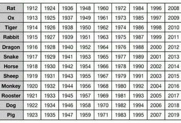 Kompatybilność w chińskim horoskopie. Opis oznaczeń