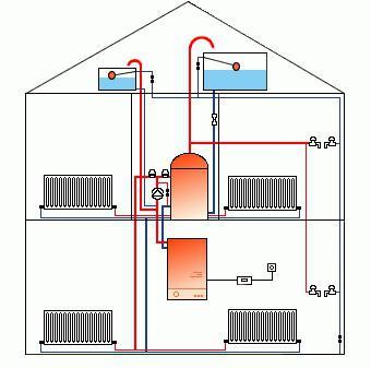 Die Schaltung des Heizsystems. Installation von Heizungsanlagen ...
