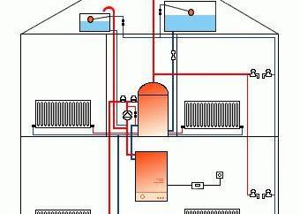 Il circuito dell'impianto di riscaldamento. Installazione di impianti di riscaldamento. Guidando il riscaldamento domestico
