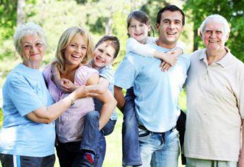 Definire il concetto, la struttura e tipi di relazioni familiari