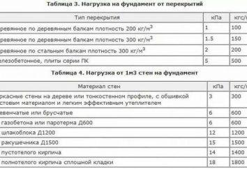 Recueillir des charges sur la base: l'ordre des calculs, des caractéristiques et des recommandations