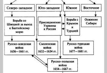 Dopo i Troubles. La Russia nel 17 ° secolo. sviluppo socio-economico