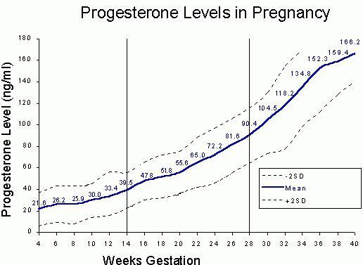 was ist die rate von progesteron in der schwangerschaft. Black Bedroom Furniture Sets. Home Design Ideas