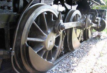 Zestawy kołowe wagonów. Usterki w / kołowych wagonów