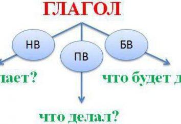 verbe fermeture personnelle conjugaisons 1 et 2: l'orthographe