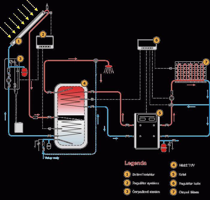 Turbofan-Gaskessel: Betrieb, Anweisungen und die Schaltung