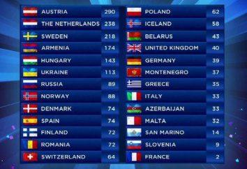"""""""Eurovisione"""": i vincitori di tutti gli anni"""
