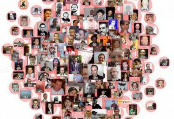 Comment inviter des amis « en contact » – tous les secrets de votre site préféré