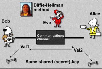 algoritmo Diffie-Hellman: appuntamento