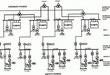Esquema de alimentación de una línea: principios de construcción