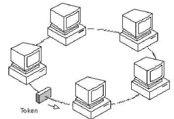 Token – qu'est-ce?