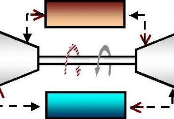Ciclo di Carnot – dispositivi teorici basi e di tutti i motori a combustione interna