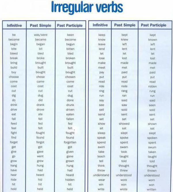 Famoso Come imparare i verbi irregolari in inglese rapidamente e facilmente? HO86