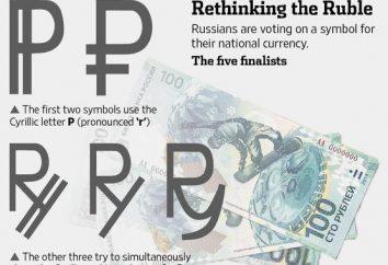 Simbolo grafico del rublo. Designazione internazionale del rublo