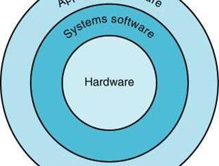 ACT – to … Podstawowe oprogramowanie operacyjne. Przez oprogramowanie systemowe m.in.