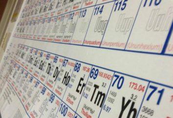 periódica de Mendeleiev. Los elementos químicos del sistema periódico