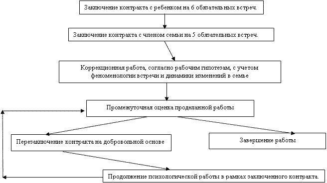 Psychologischer Bericht über die Ergebnisse der Familiendiagnostik ...