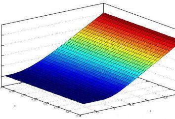 etapas de modelado en matemáticas, economía y ciencias de la computación