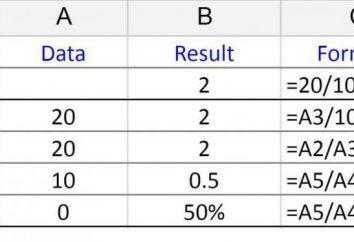 """Wzór """"podziału"""", aby Excel – podstawowe zasady i przykłady zastosowania"""