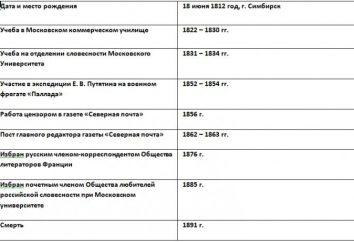 Chronologiczny stół Iwana Aleksandrowicza Goncharowa. Krótka biografia