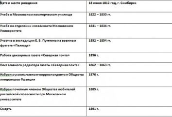 Tableau chronologique de Goncharova Ivana Alexandrovitch. curriculum vitae