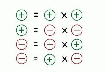 Comment comprendre pourquoi le « plus » à « négative » donne le « moins »?