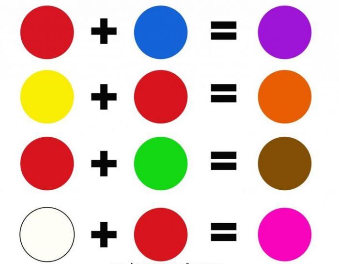 Pintar la mesa de mezcla mezclar acuarelas mesa - Farben mischen tabelle ...