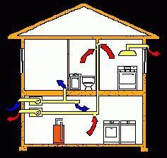Comment faire une hotte dans une maison privée? Comment rendre le système de ventilation d'une maison privée avec ses propres mains