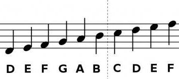notação musical para o guitarrista iniciante