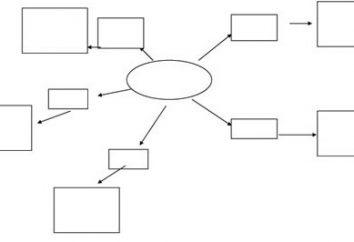Jak narysować wykres w programie Word. prostych wskazówek
