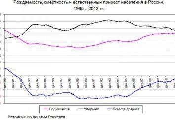 La mortalidad en Rusia: causas, condiciones y formas de mejorar la situación demográfica