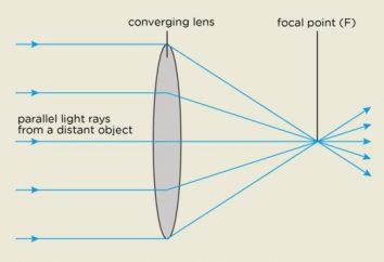 Jaki obiektyw obrazowania daje przykłady