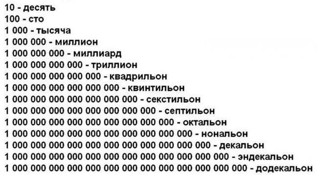zahlen einheiten liste