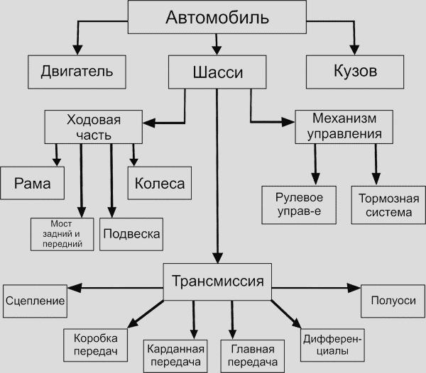 Was ist im Auto: ein Diagramm und Beschreibung