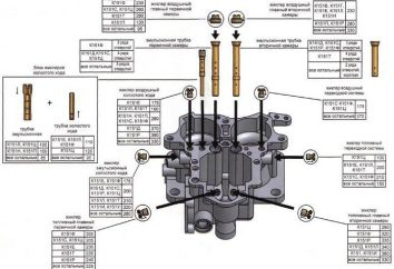 Vergaser K-151: Gerätesteuerung, Fehler
