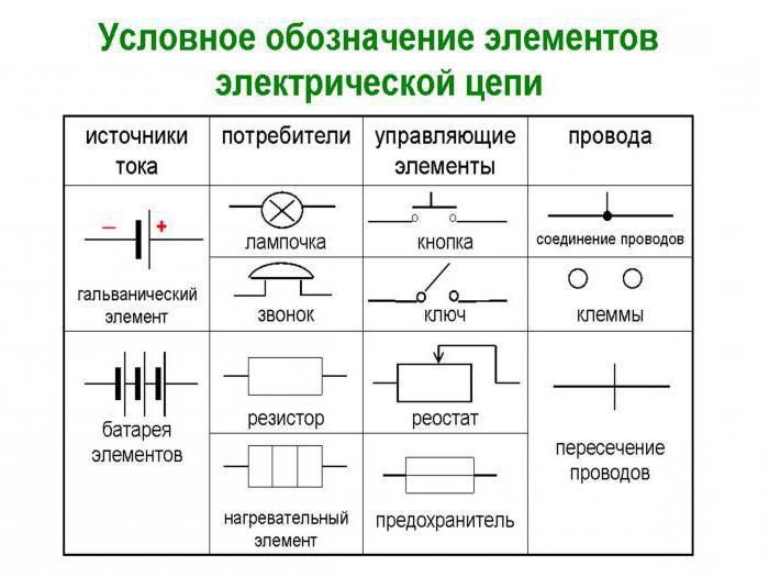 Symbol in elektrischen Schaltungen. Bedingte graphische und ...
