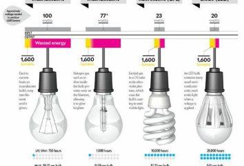 Potenza lampadine a risparmio energetico (tabella). Confronto di lampade a risparmio energetico e lampade ad incandescenza