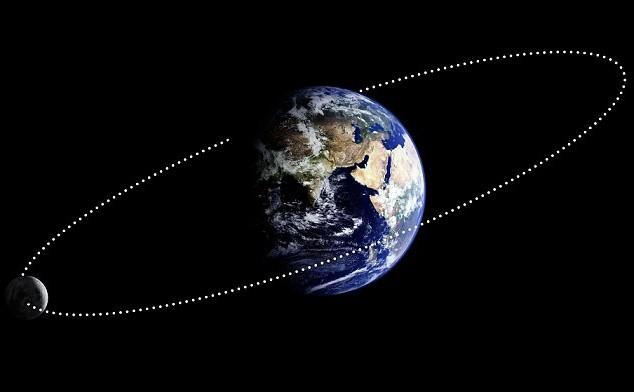 rotation de la lune autour de la terre