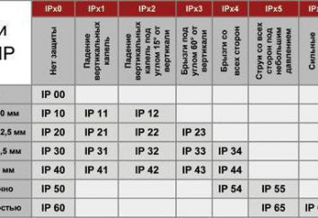 Grau e classe de proteção IP. Proteção IP