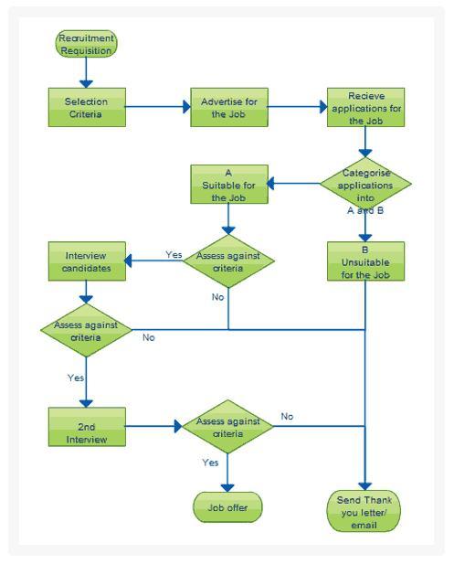 Wie ein Flussdiagramm erstellen. Ein Blockdiagramm des Programms des ...