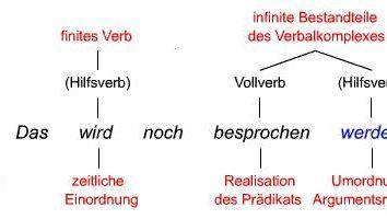 Forti verbi tedeschi e il loro uso