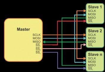 ¿Cuál es la interfaz SPI-