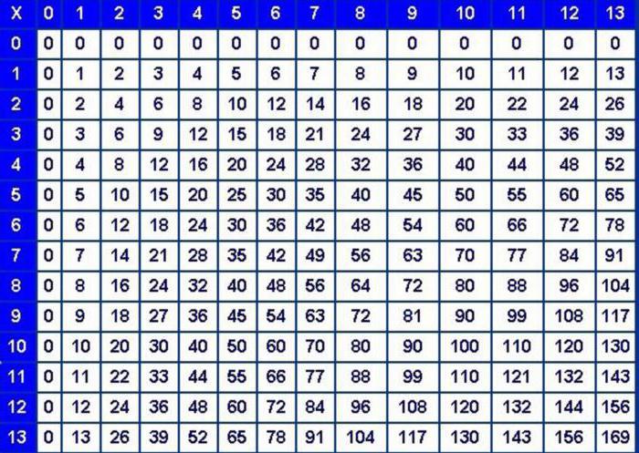 Nett Multiplikationstabelle 1 10 Arbeitsblatt Fotos - Arbeitsblätter ...