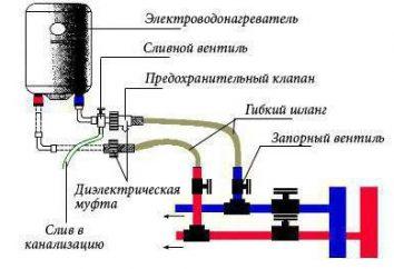 Podgrzewacz wody z rąk: projekt, materiały, montaż, instalacja